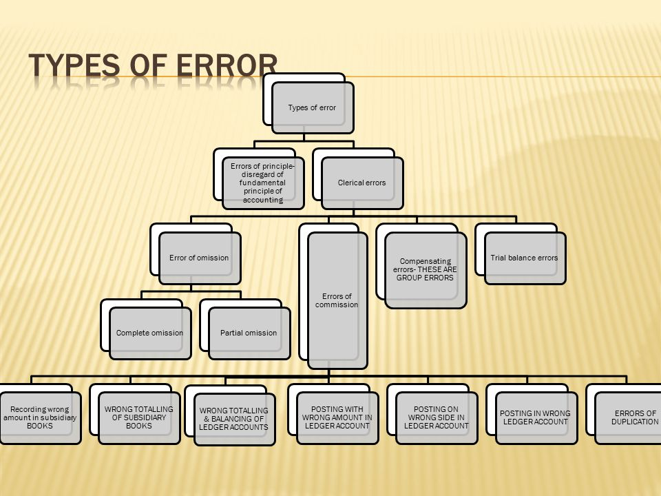 Types of error Types of error