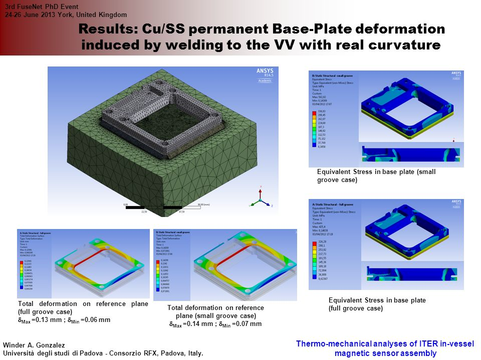 Results: Cu/SS permanent Base-Plate deformation