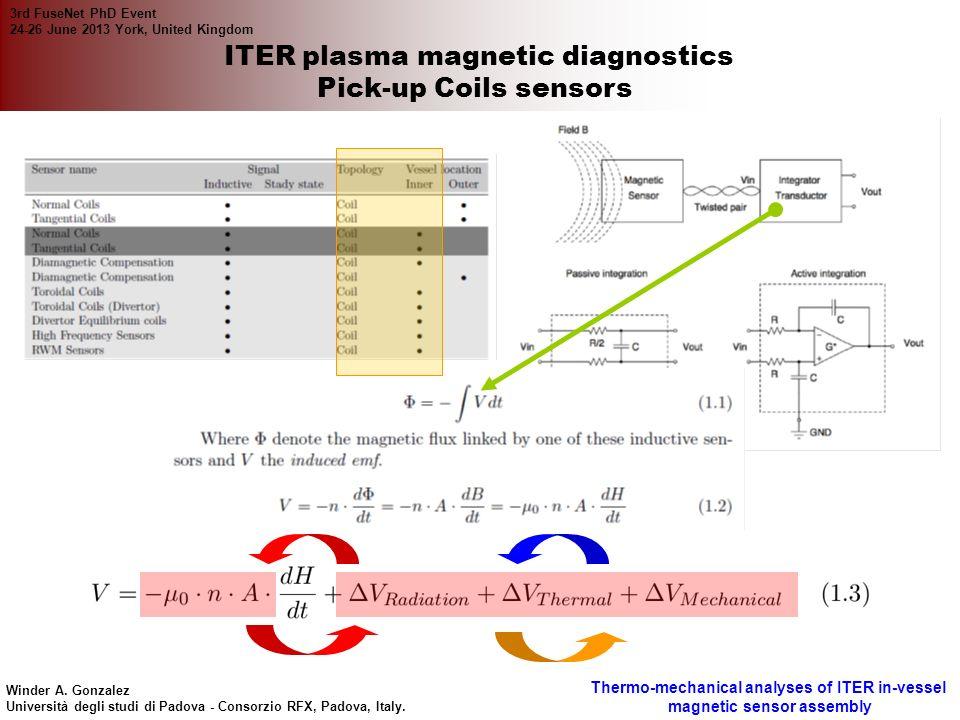 ITER plasma magnetic diagnostics
