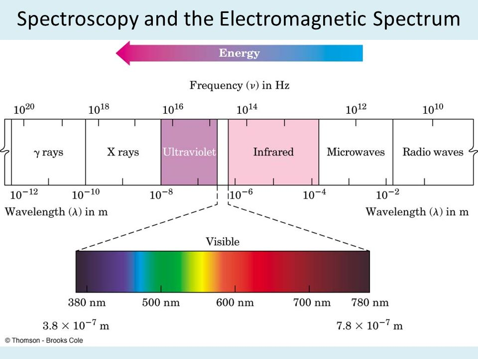 a review of infrared spectrum in Infrared (ir) light is the part of the em spectrum that people encounter most in everyday life, although much of it goes unnoticed ir radiation is one of the three ways heat is transferred from one place to another, the other two being convection and conduction.