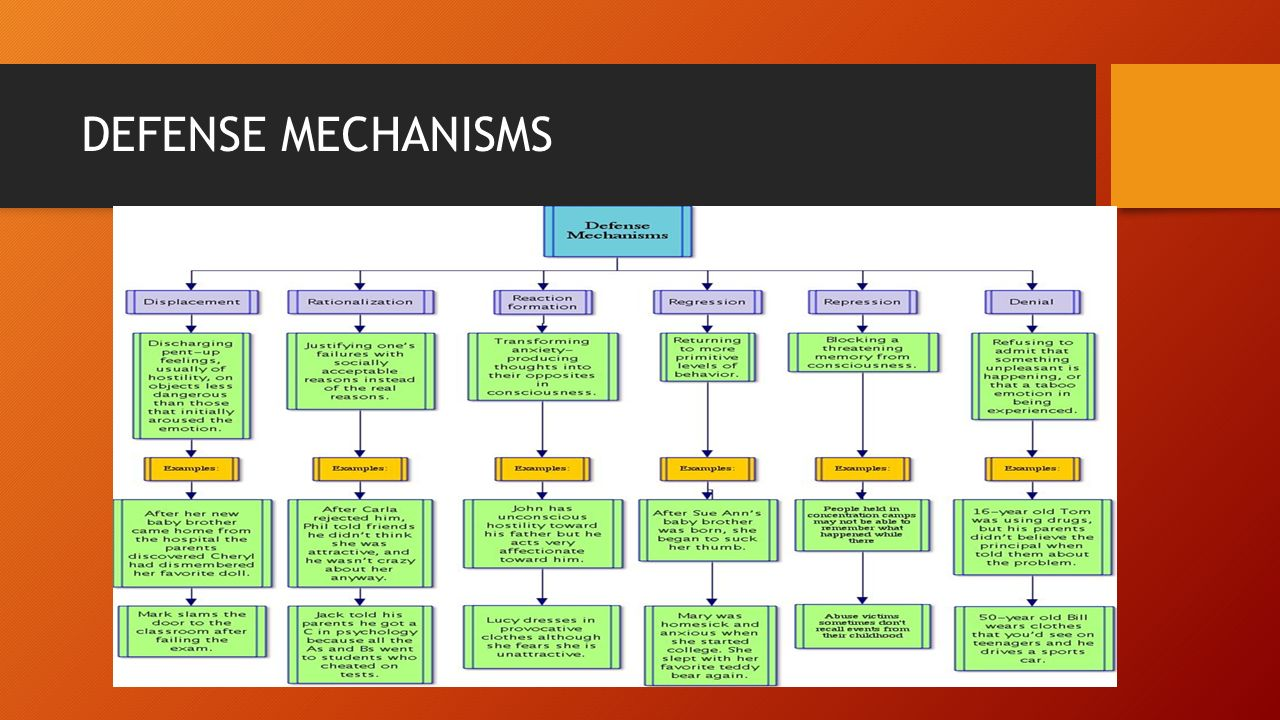 essays defense mechanisms Read defense mechanism essays and research papers view and download complete sample defense mechanism essays, instructions, works cited pages, and more.