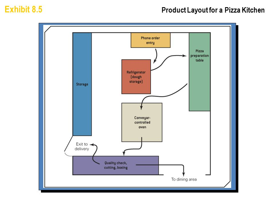 Pizza Kitchen Layout principles of plant layout 1. principle of integration: a good