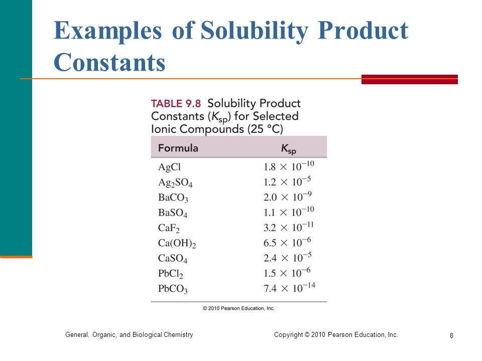 solubility product constant of organic salt 8/1/03 solubility product constants are extremely difficult to obtain experimentally because of the necessity to identify all chemical species and processes present in the chemical system used to obtain their values.
