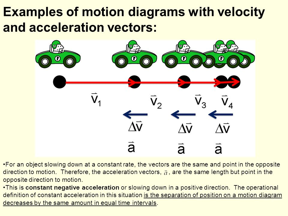 Acceleration physics ppt video online download examples of motion diagrams with velocity and acceleration vectors ccuart Gallery