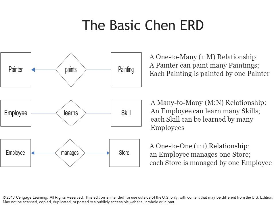 Chapter 7 data modeling with entity relationship diagrams ppt the basic chen erd a one to many 1m relationship ccuart Images