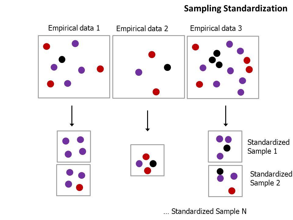 Sampling Standardization
