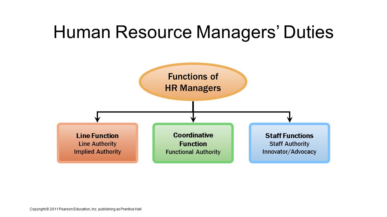 Responsibilities of the Line Managers in HR