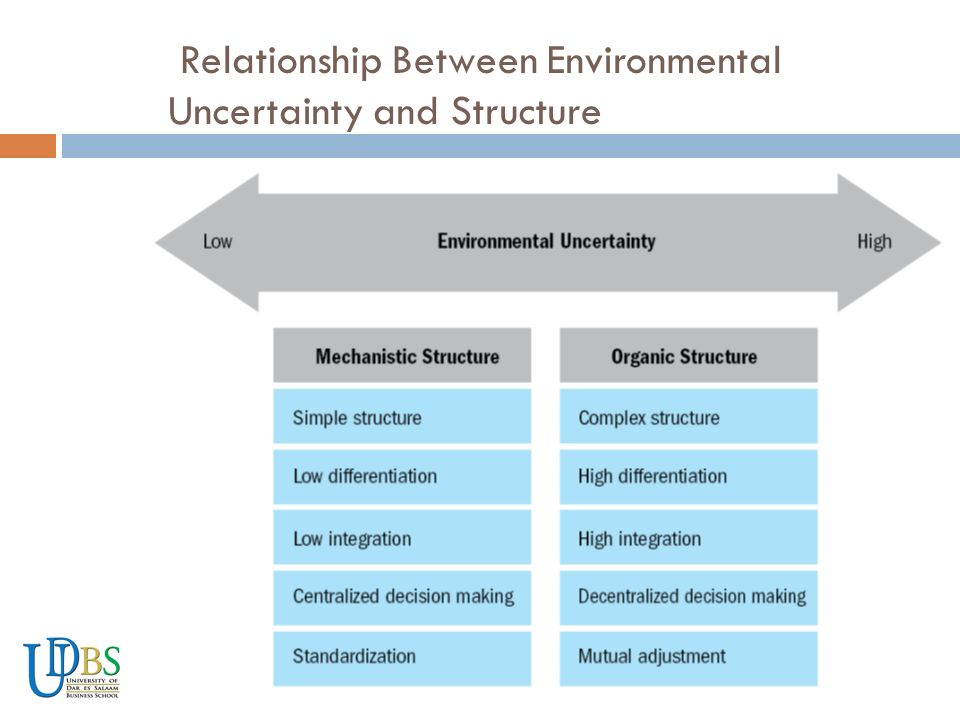 relationship btw organization theory and management 1 the difference between a classical management theory & a human  throughout the organization  the difference between bureaucratic & scientific management.