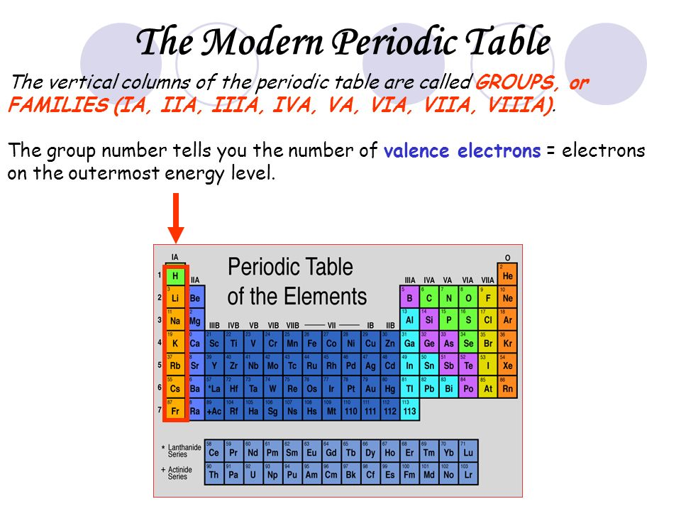 Properties of atoms and the periodic table ppt video online download the modern periodic table urtaz Images
