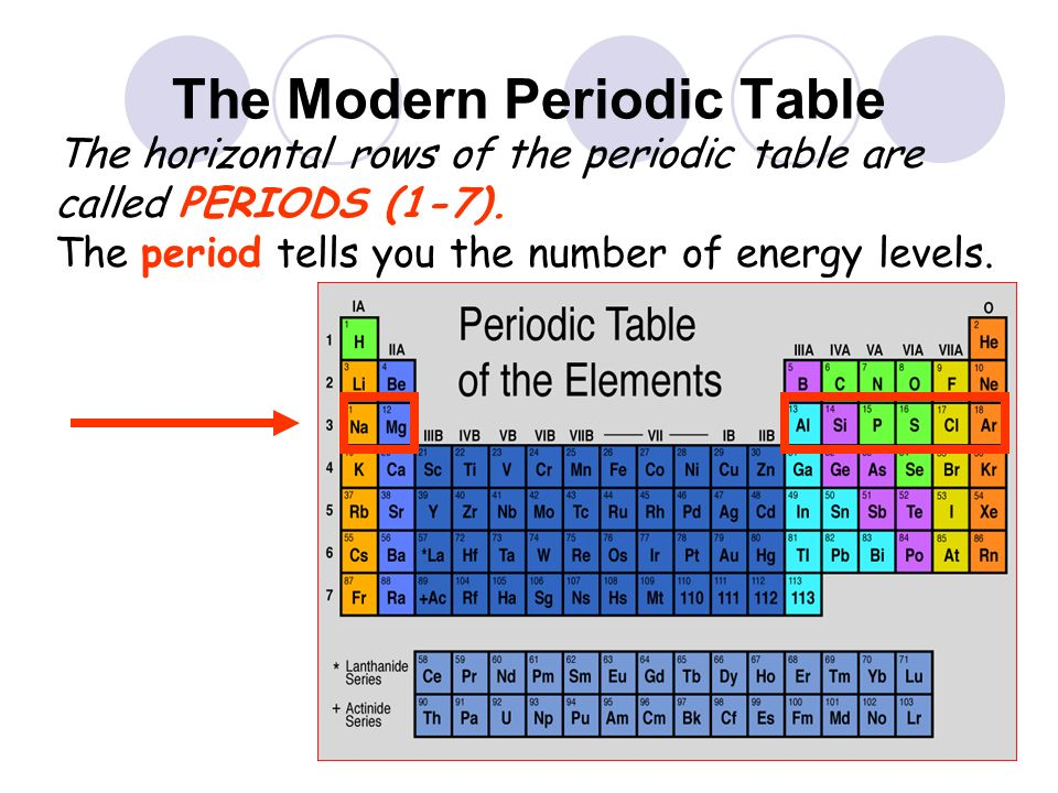 Properties of atoms and the periodic table ppt video online download the modern periodic table urtaz Image collections