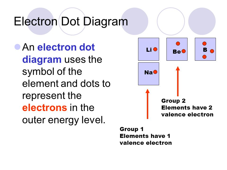 Electron Dot Diagram An Electron Dot Diagram Uses The Symbol Of The Element And Dots To Represent The Electrons In The Outer Energy Level on Table Group A Electron Dot Diagram