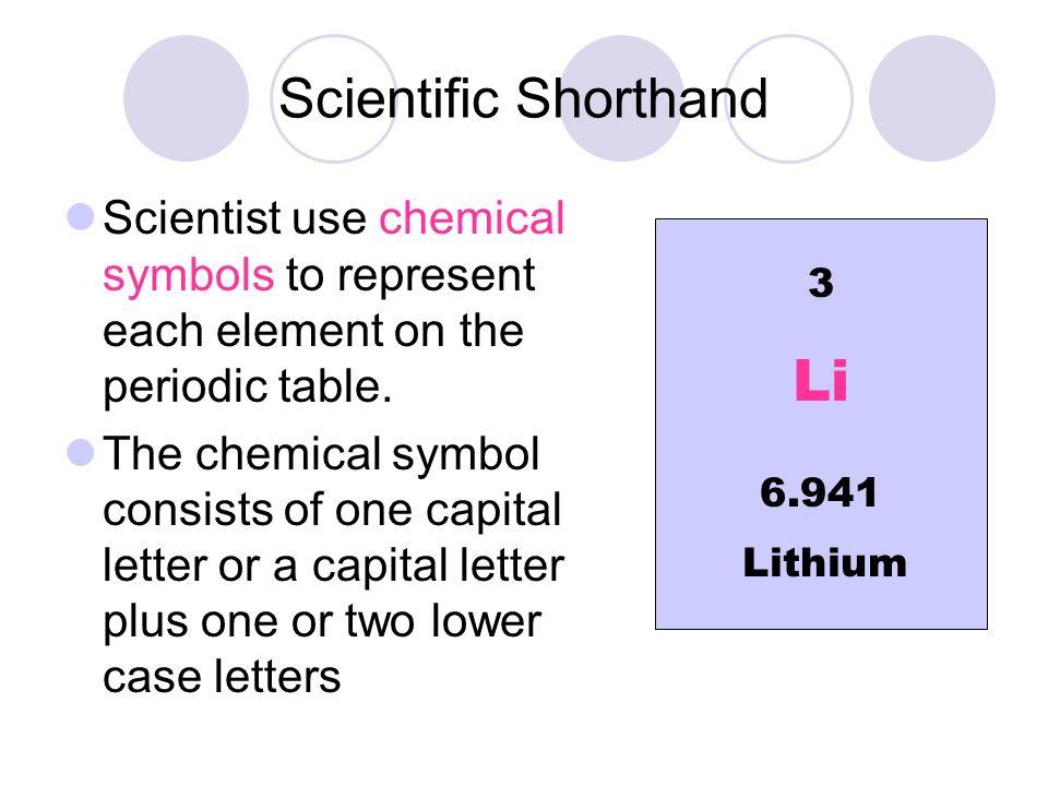 Li Symbol Periodic Table Best Table 2018