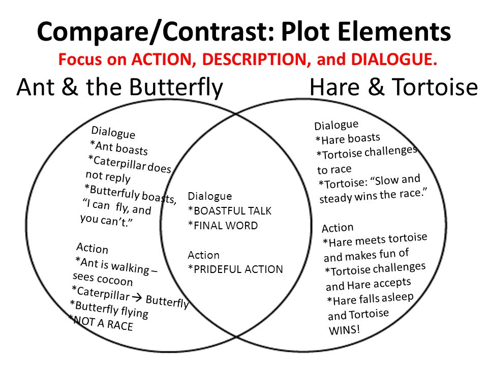 Agenda) REVIEW Compare/Contrast Setting, Character & Conflict - ppt ...