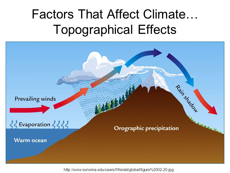 factors that increases the earths temperature Chapter 4 rising temperatures and rising seas: rising temperature and its effects scientists at the national aeronautics and space administration's goddard.