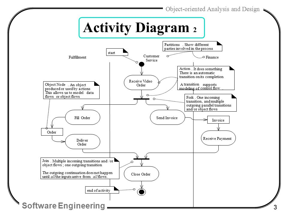 Chap 28 uml activity diagrams and modeling ppt video online download 3 activity ccuart Images