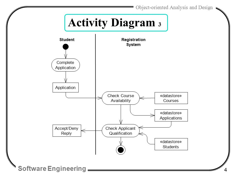 4 activity - Software Engineering Activity Diagram
