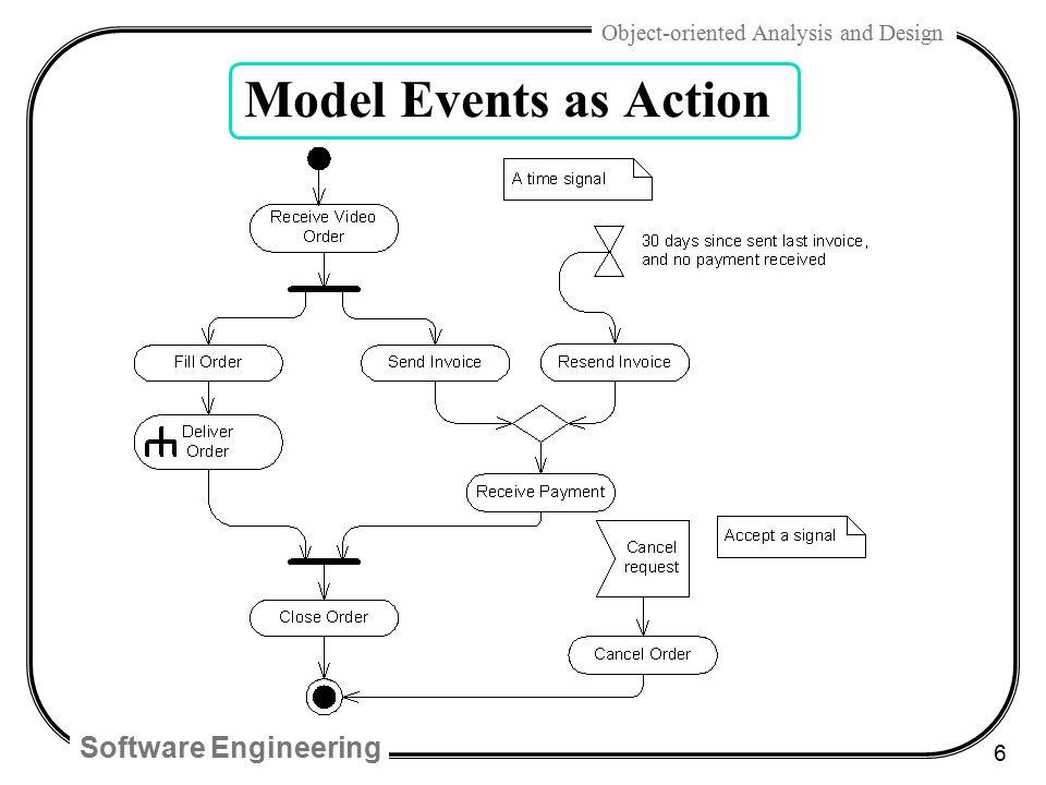Chap 28 uml activity diagrams and modeling ppt video online download expanded activity to another diagram 6 model events as action ccuart Gallery