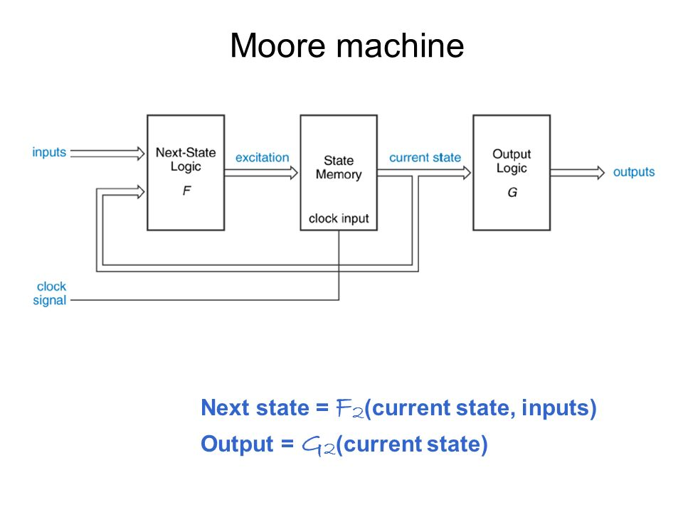 introduction to state machine