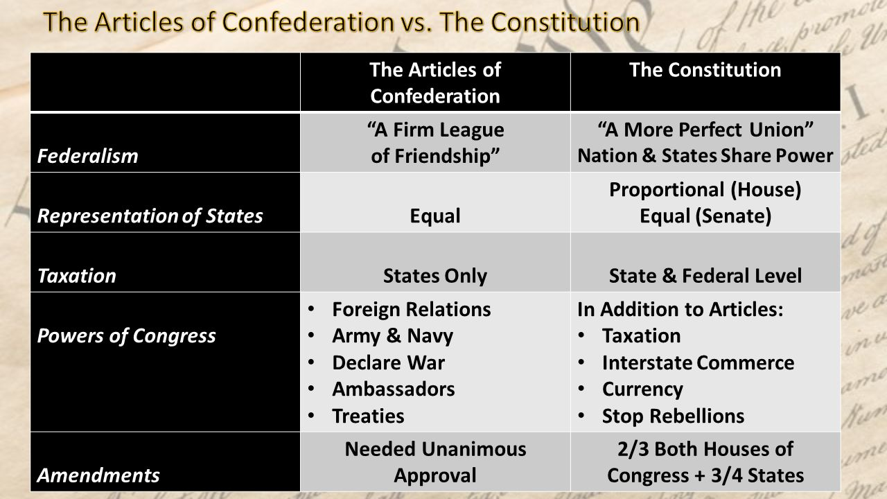 articles of confederation vs constitution 2 essay This page includes an essay on the history of the constitution, images,  documents, links to  by 1786, americans recognized that the articles of  confederation, the foundation  2 if the convention did exceed its authority,  should it have anyway does it matter  battle for ratification: the federalists vs  the anti-federalists.