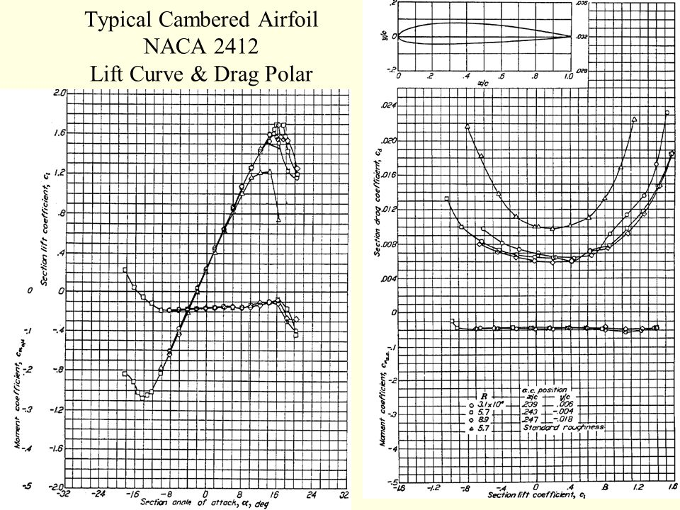 lift drag and moment of a The aerodynamic lift coefficient, drag coefficient, quarter-chord moment coefficient, and lift-to-drag ratio in extreme ground effect flight with a flap are shown in fig 12 for α = 2° and re = 10 6.