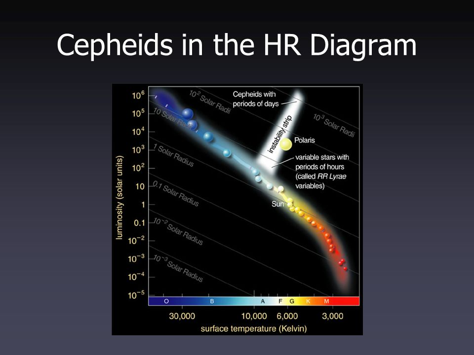 A practical introduction to stellar nonradial oscillations ppt 6 cepheids in the hr diagram ccuart Images