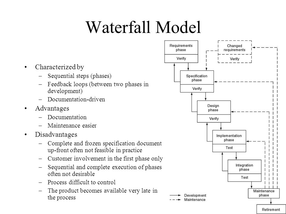 Software engineering process models ppt download for Waterfall methodology advantages and disadvantages