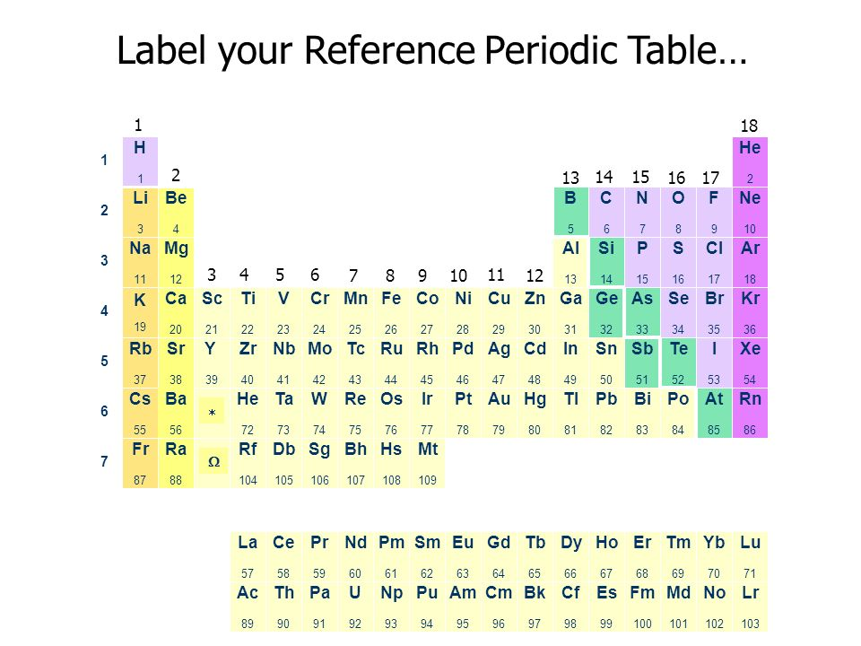 Chapter 6 the periodic table ppt download label your reference periodic table urtaz Gallery