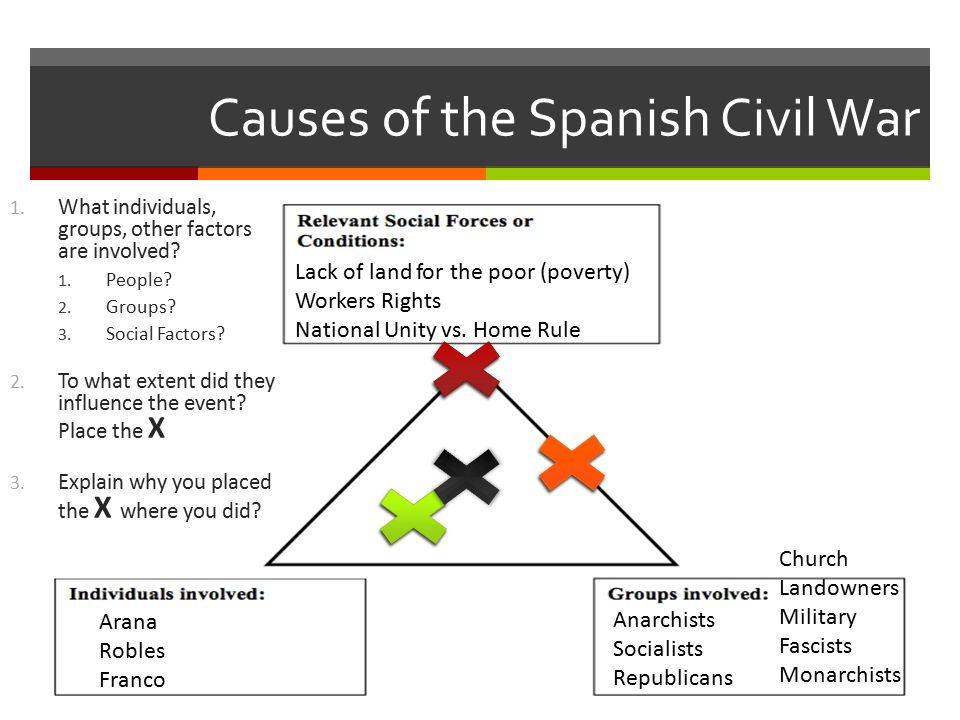 causes of the spanish civil war Profound cause: long period of decline since the great days of the spanish empire spain had made little progress, lost her empire, and fallen behind.