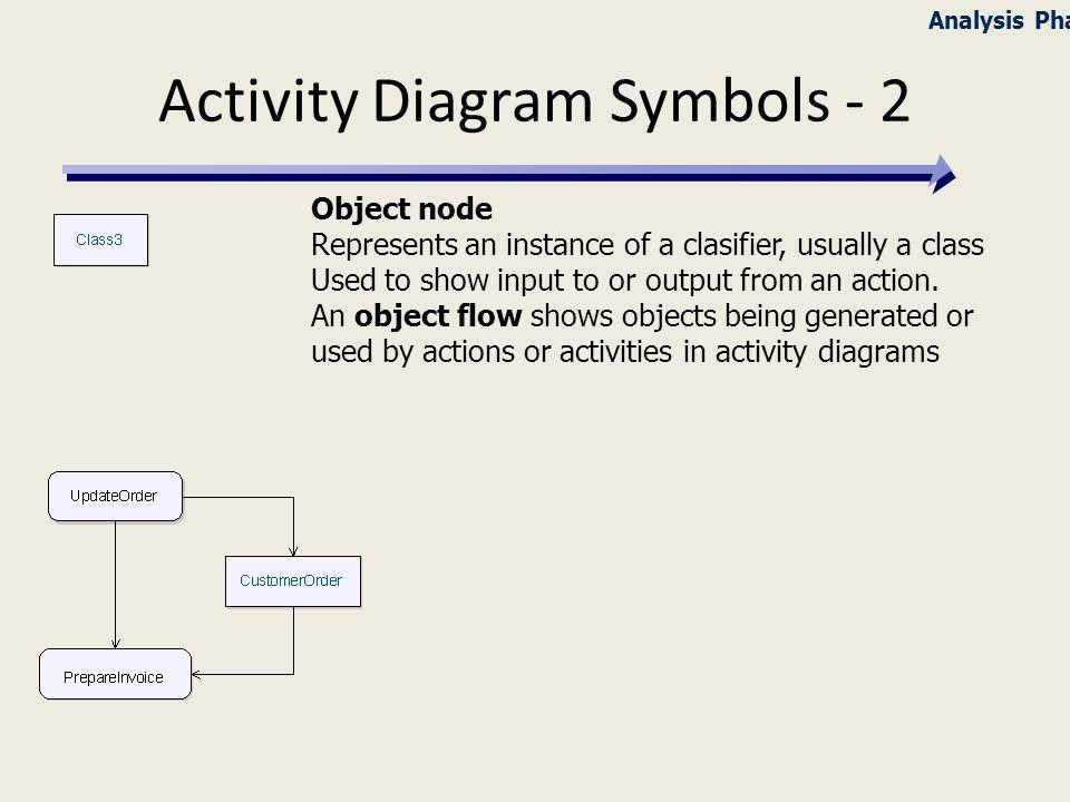 hr diagram activity pdf activity diagram object flow
