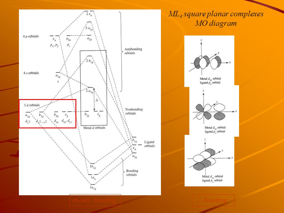 mo diagram for nicn4 2 hybridization in square planer complexs - ppt video online ... #2