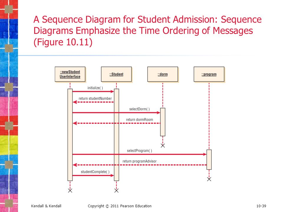 Similiar sequence diagram mis keywords sequence diagram for online voting system gallery how to ccuart Choice Image