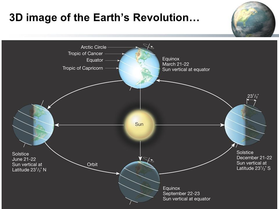 the earth's revolution Earlier we discussed earth's rotation and revolution the earth rotates once on its axis about every 24 hours if you were to look at earth from the north pole.