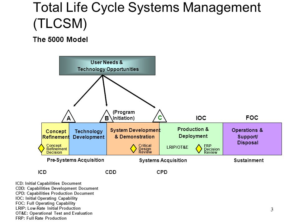 operation and product life cycle