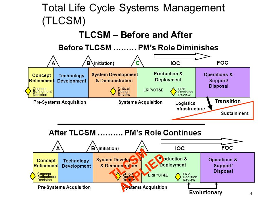 the concept of life cycle in operations Life cycle concept life cycle concept is applied in operational management for any production system which takes input and produces some out put by using some process the production system may be .