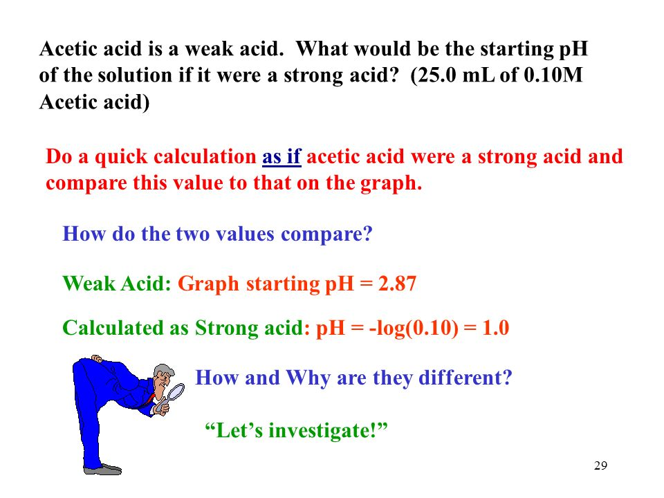 2 acetic acid solution how to make