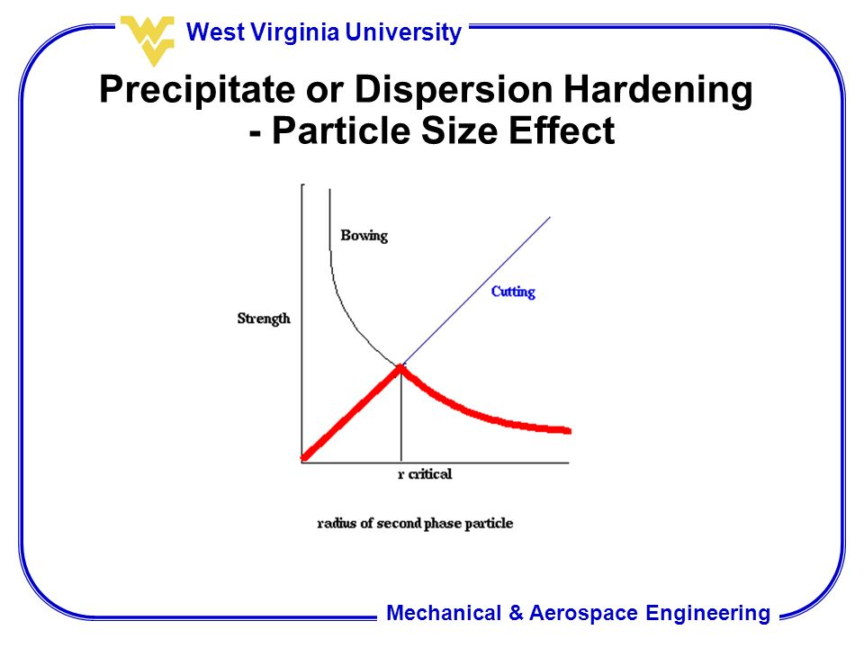effect of particle size on the Effect of particle size and 2p2c technology on the soft magnetic properties of composite iron compacts k s narasimhan1, m l marucci1, f.