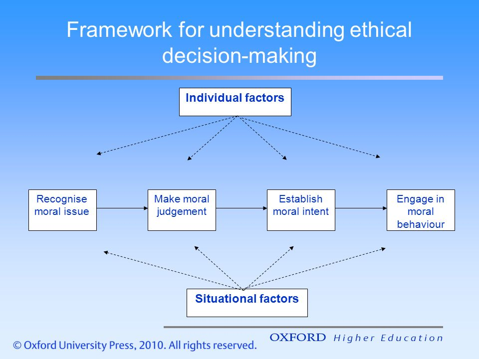 factors influencing ethical behaviour in business Factors that lead to ethical and unethical behavior individual characteristics - values - basic convictions about what is right and wrong.