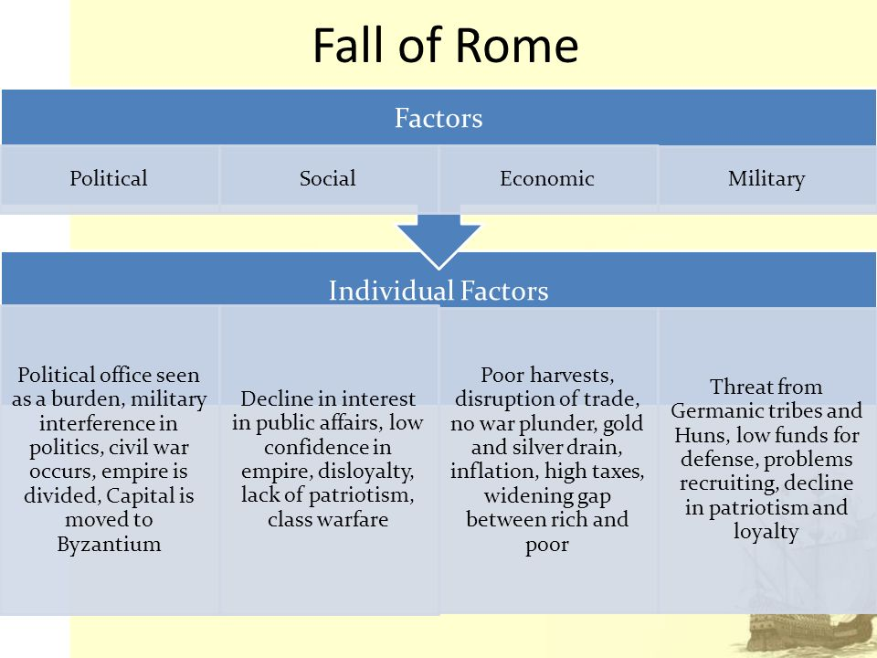 the fall of rome political and At its height, the boundaries of the roman empire stretched from the north of   political and social structure combined with relentless barbarian attacks from.