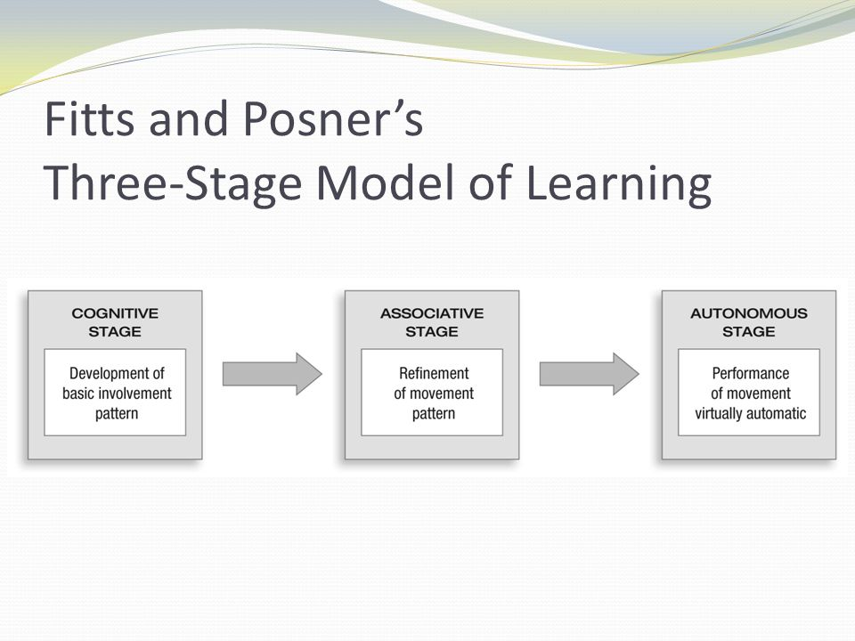 5 stages of learning Stages of language acquisition instructional strategies recommendations hot  links  wouldn't it be just great if learning a new language were that easy ( despite  the general consensus is that it takes between five to seven years for  an.