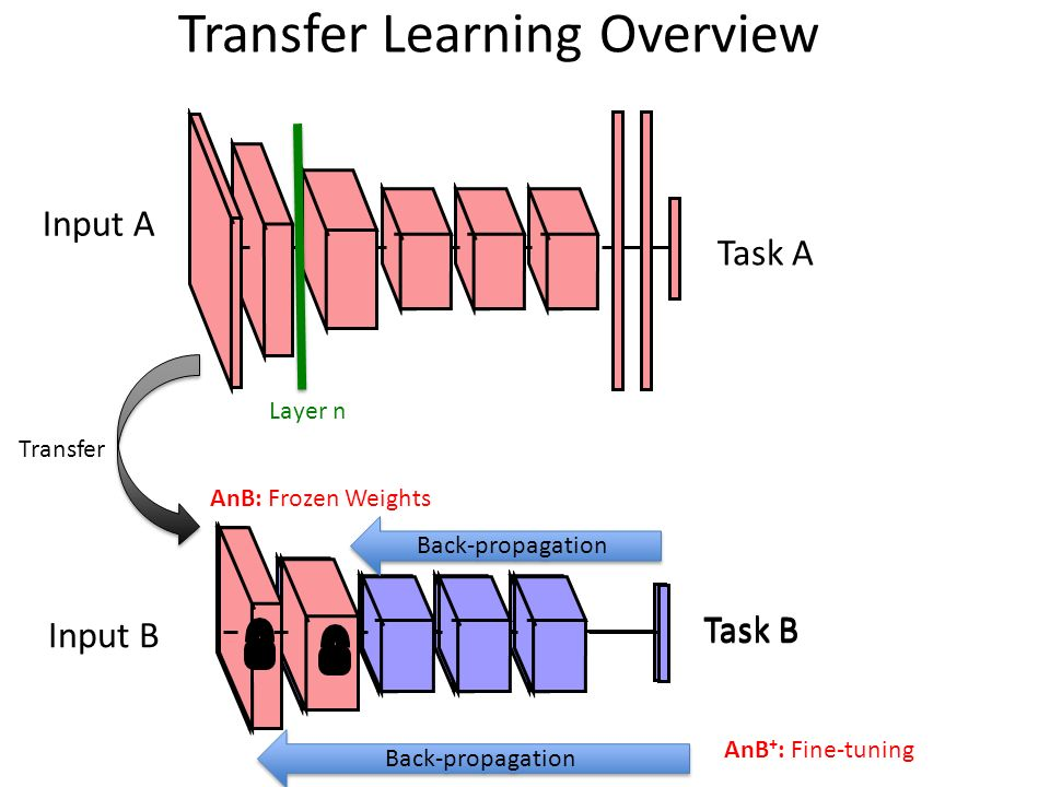 learning transfer Transfer learning lisa torrey and jude shavlik university of wisconsin, madison wi, usa abstract transfer learning is the improvement of learning in a new.