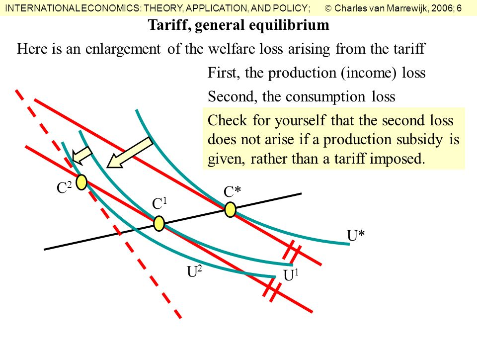 Tariff, general equilibrium