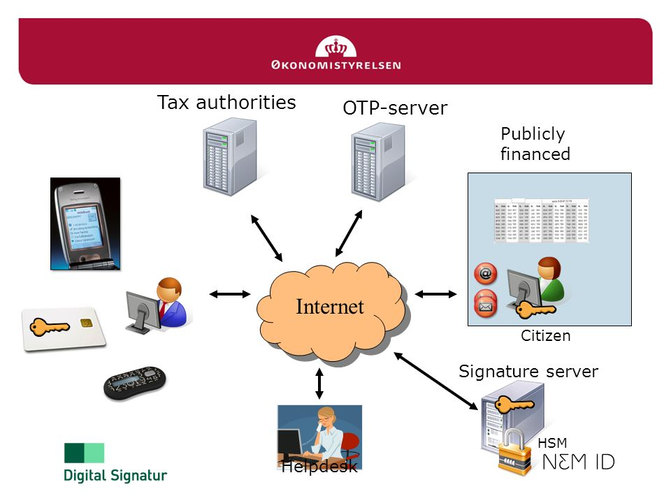 Internet Tax authorities OTP-server Publicly financed Signature server