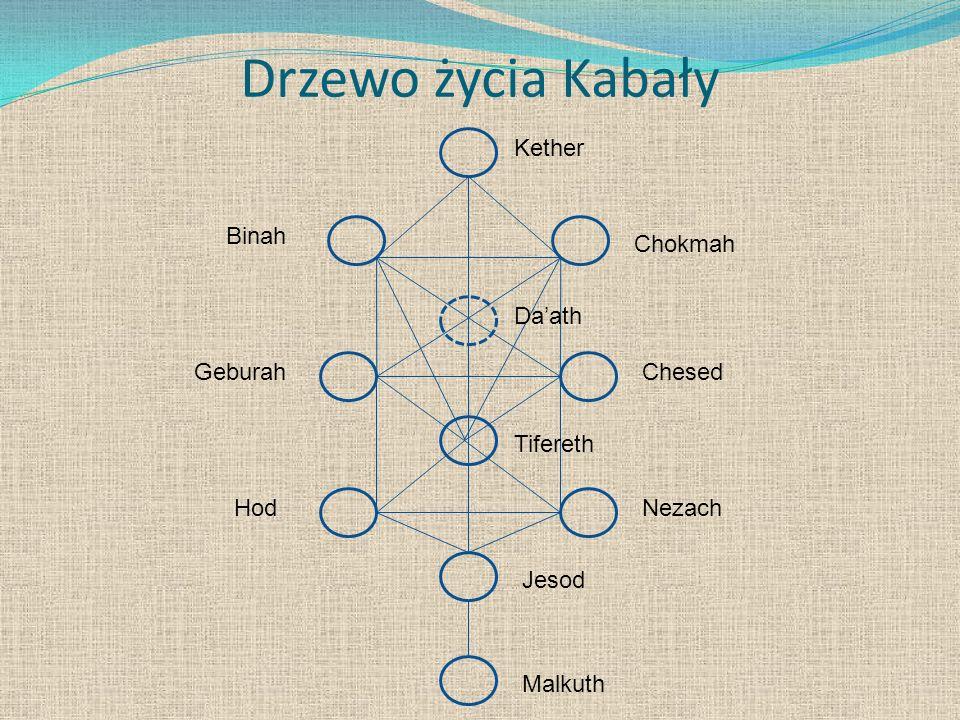 Drzewo życia Kabały Kether Binah Chokmah Da'ath Geburah Chesed