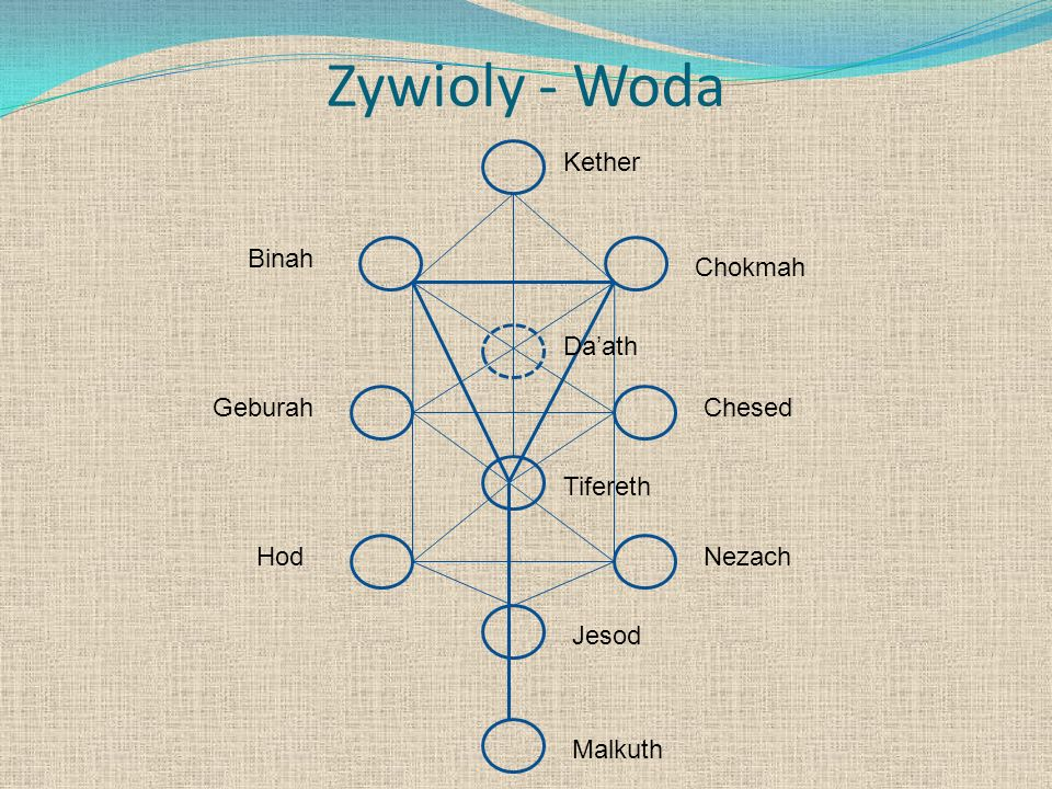 Zywioly - Woda Kether Binah Chokmah Da'ath Geburah Chesed Tifereth Hod