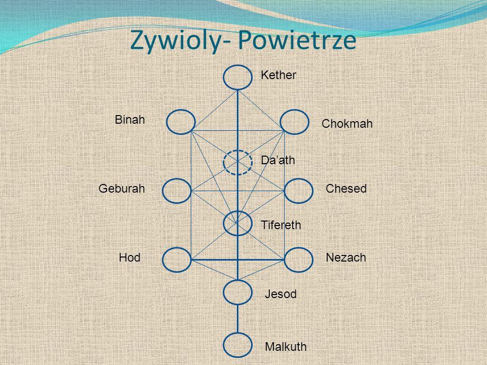 Zywioly- Powietrze Kether Binah Chokmah Da'ath Geburah Chesed Tifereth