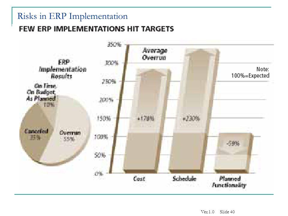 controlling the erp implementation risks Keywords: erp, internal audit, risk management  system  role of internal  auditors in defining internal controls during erp system implementations  internal.