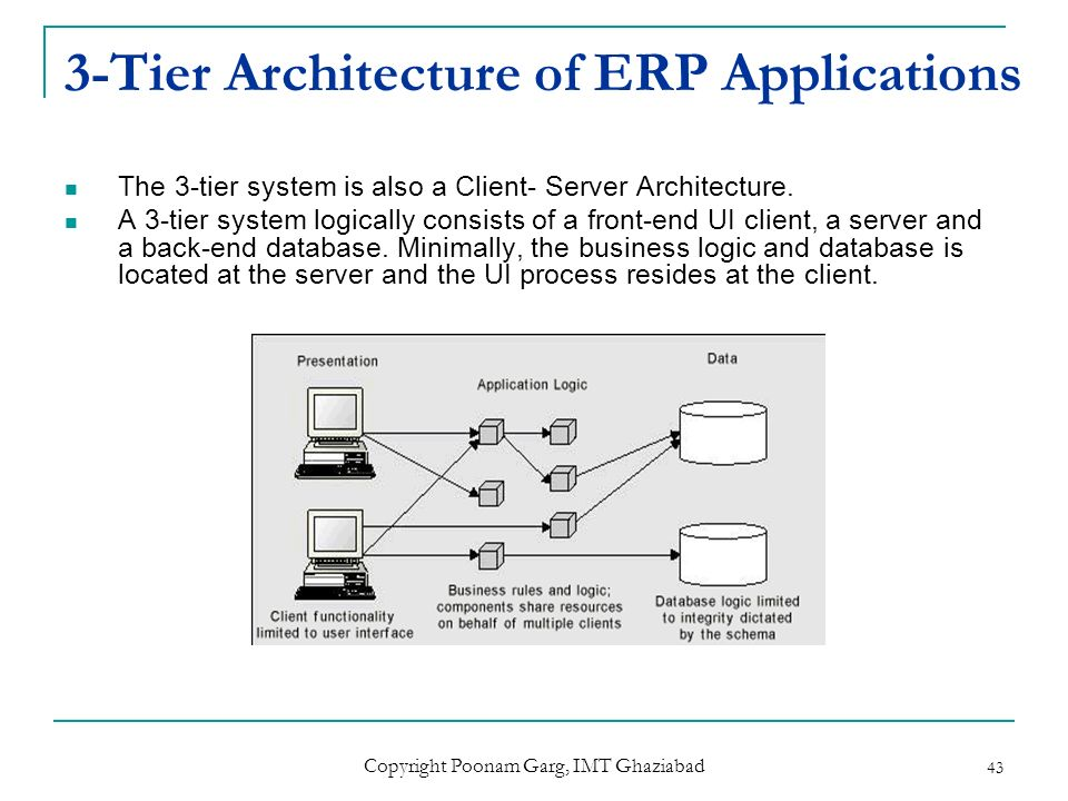 Enterprise resource planning ppt download for Architecture 3 tiers d une application web