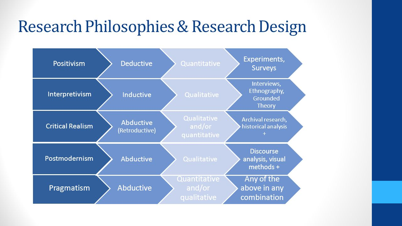 philosophy in research