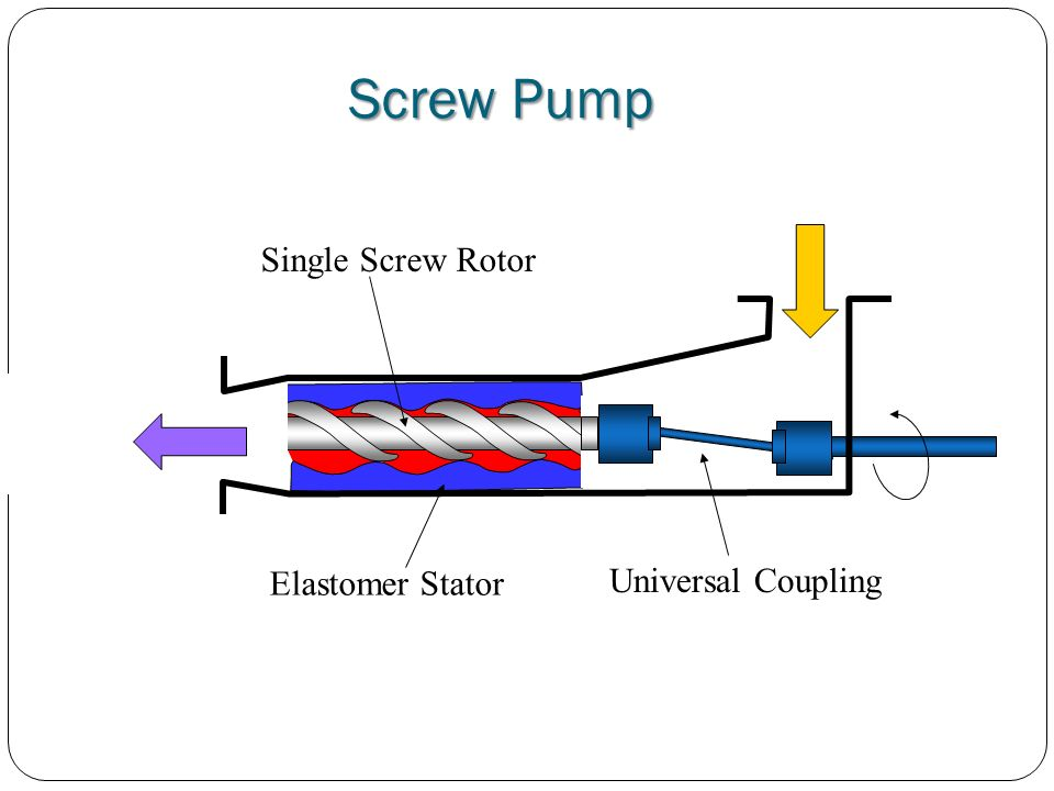 Screw Pump Single Screw Rotor Elastomer Stator Universal Coupling