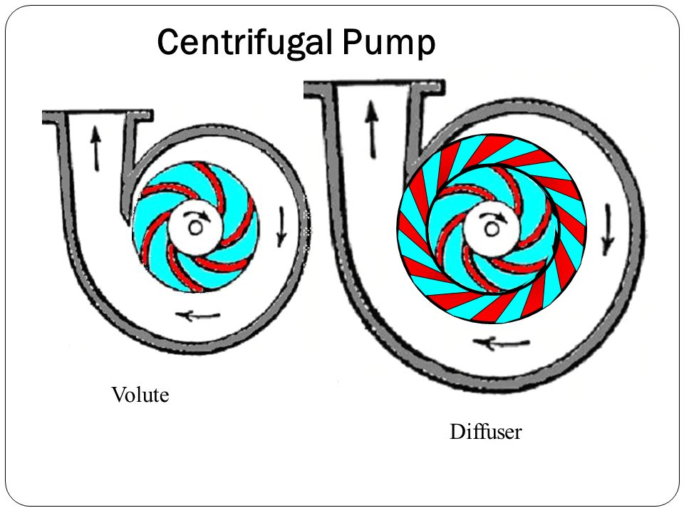 Diffuser Ring Centrifugal Pump